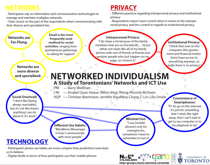 Networked_Individualism_Quan-Haase
